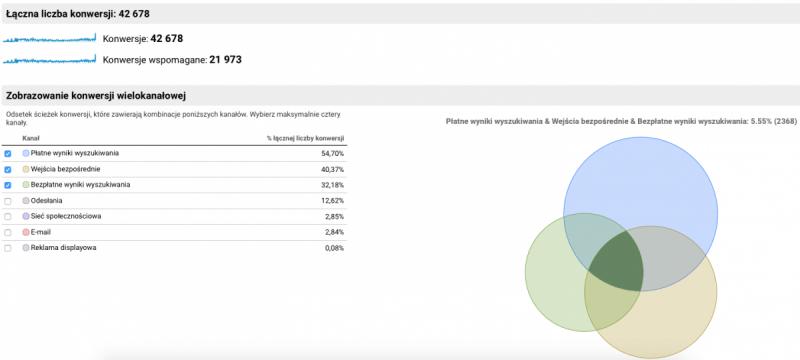 sciezki-wielokanalowe-google-analytics